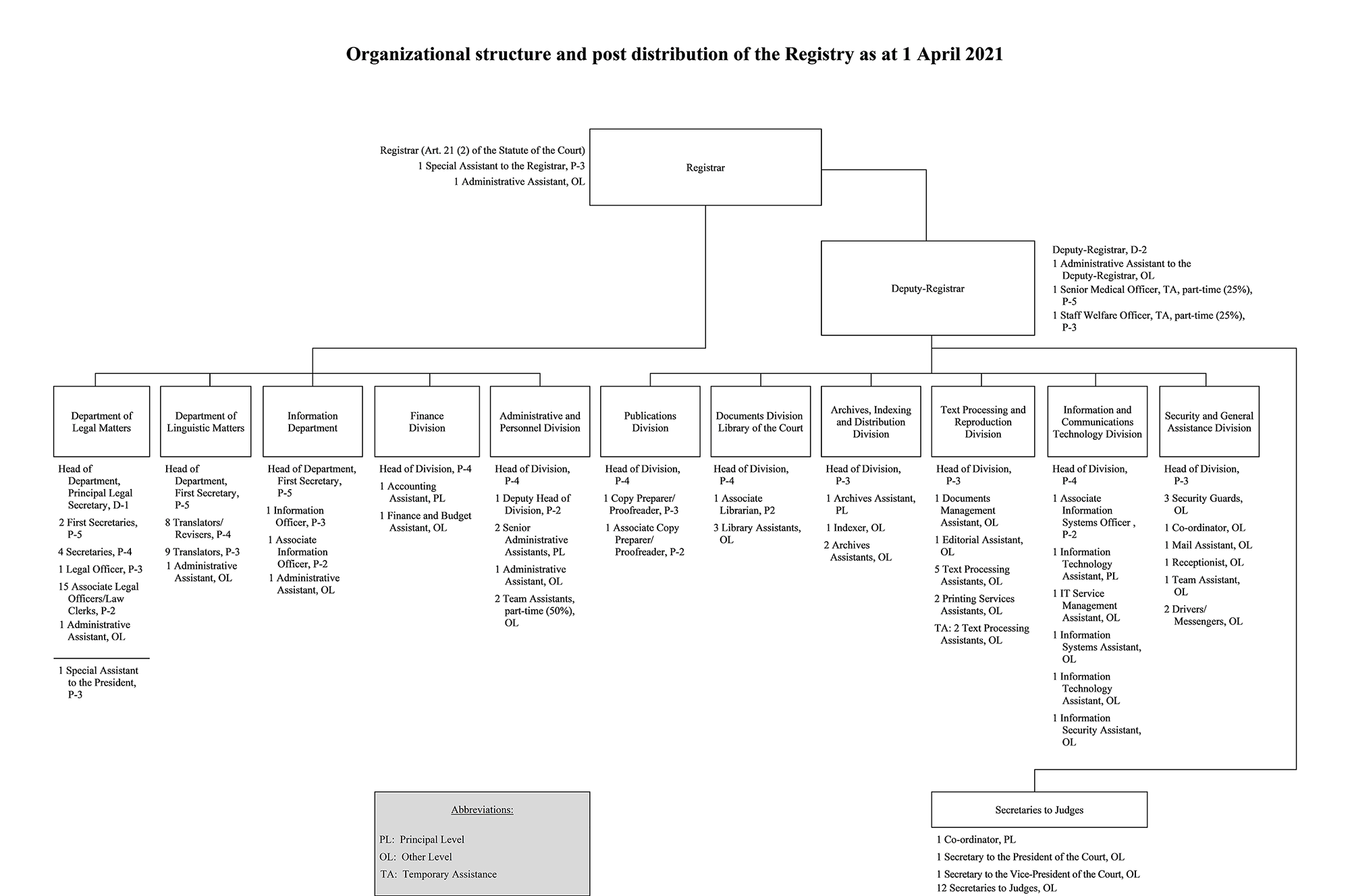 Organizational structure and post distribution of the Registry as at 31 July 2020